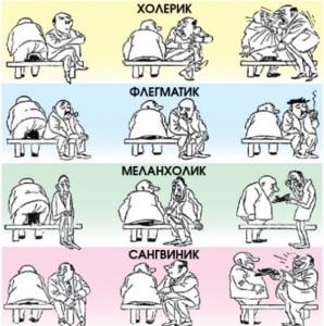 Типы характера человека психология