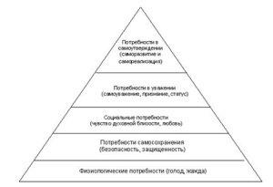 Самоутверждение за счет других психология